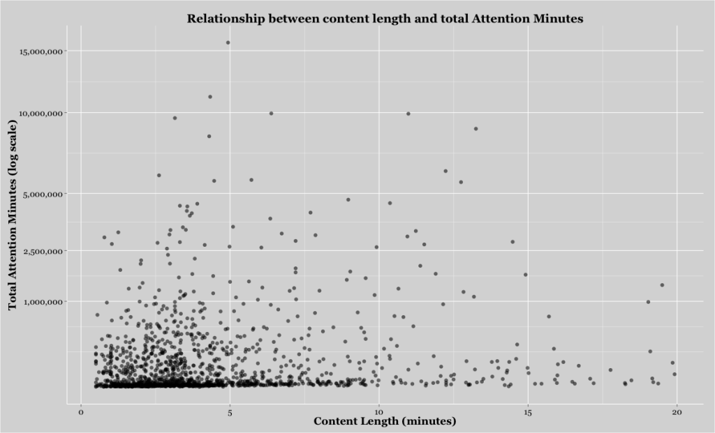 Upworthy article length study