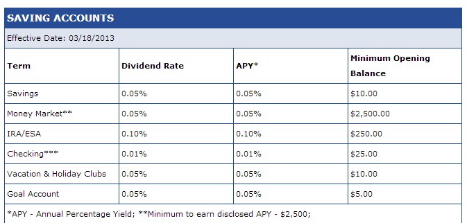 credit union interest rates