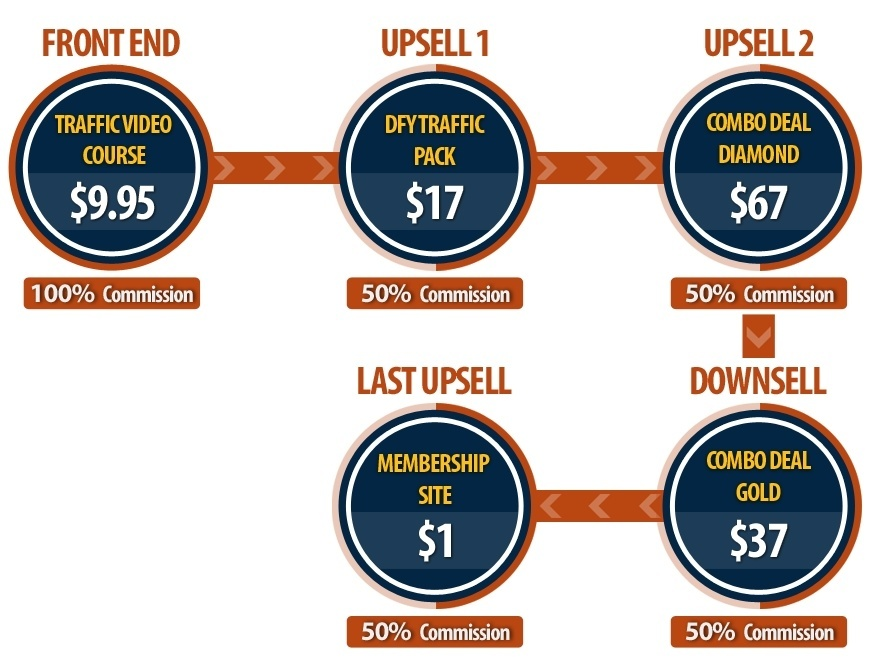 Instant Traffic Mastery Sales Funnel