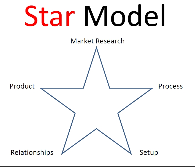 Laptop Income Formula star model