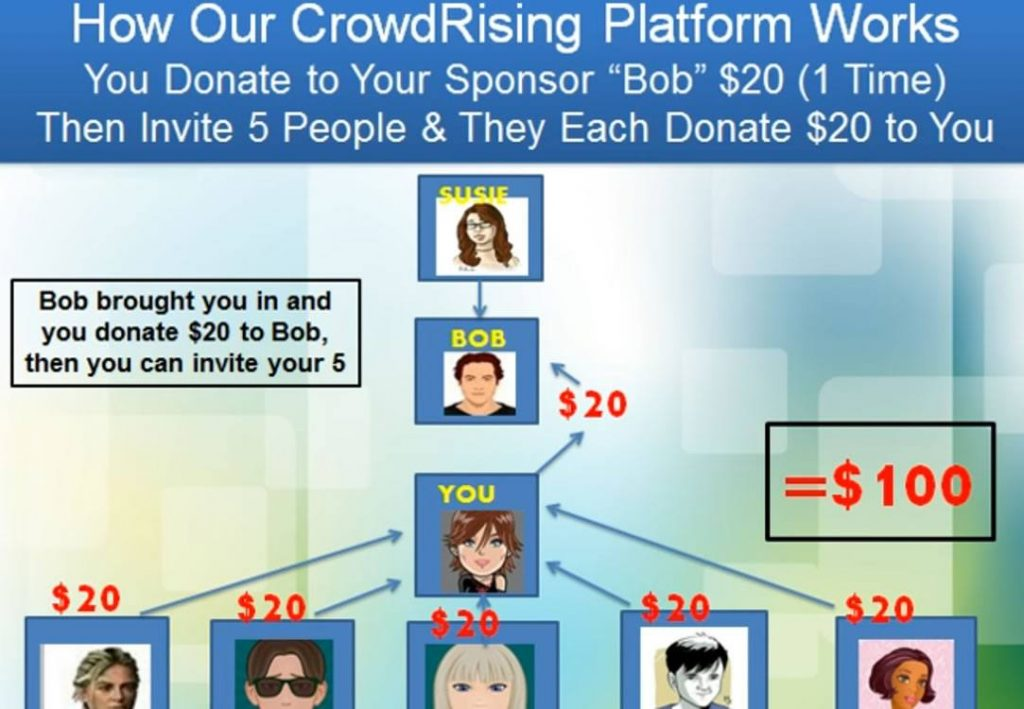 Crowd Rising MLM System 2