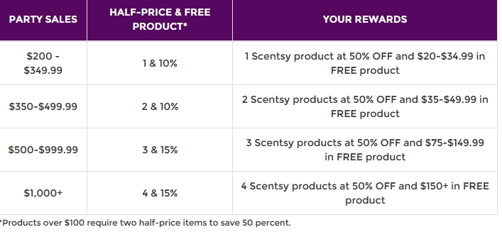 Does it Make Sense to Start a Scentsy Business? - ivetriedthat