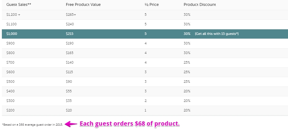 Pampered Chef Discounts