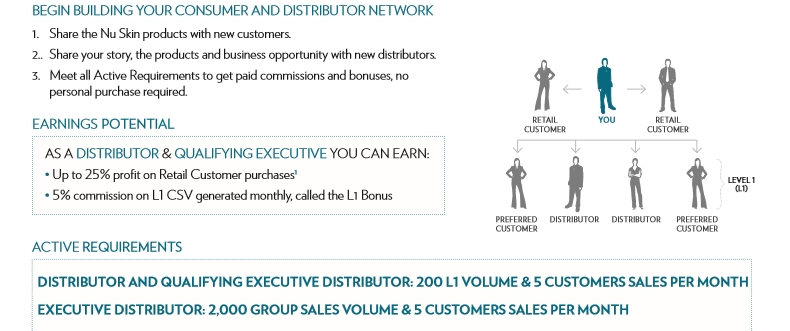 Is Nu Skin a Worthwhile Business Opportunity? - ivetriedthat