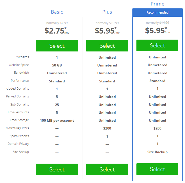 Bluehost Pricing Comparison