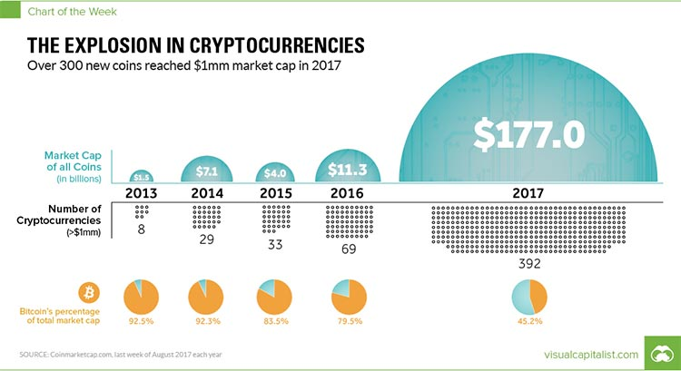 The Unparalleled Explosion in Cryptocurrencies