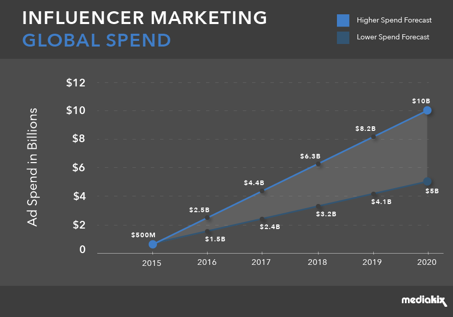 MediaKix Influencer ad spend