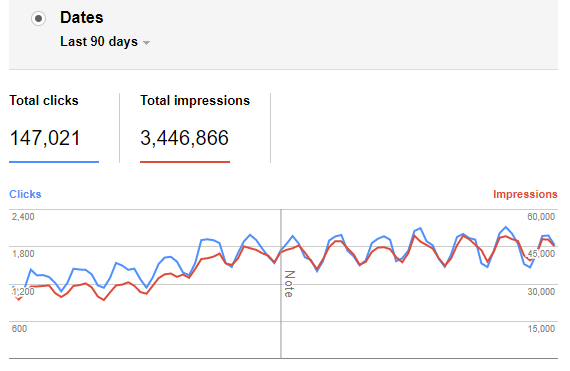 Google Search Console Growth