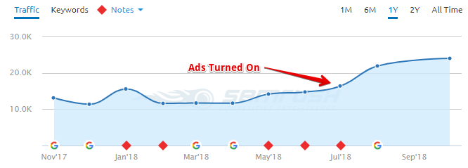 SEMrush traffic chart